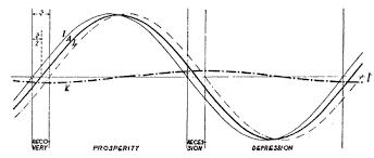 het business cycle theory business cycle theory