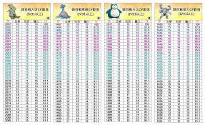 Suicune Pokemon Go Iv Chart Legendary Pokemon Go