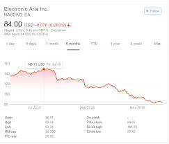 Eas Stock Price Dropped 44 In 6 Months Thanks To