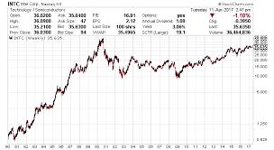 Intel Stock Price Chart Intel Stock Dividend 2017 Intc Yield Dates Splits