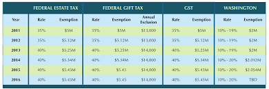 Estate Tax Rate Chart 2016 Estate Tax Update Fairview Law Group
