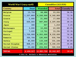 Picture Casualties Of War War World War
