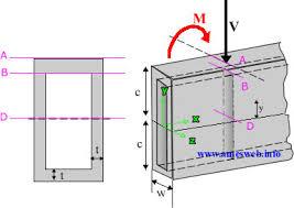 Rectangular Steel Tubing Stress Strength Calculator