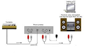 phonopreamps com faq and troubleshooting info never use an riaa phono preamp other sources like ipods mp3 players etc doing this guarantees overloading and massive distortion
