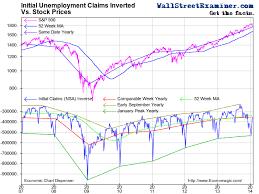 Initial Unemployment Claims Chart In Danger Zone Marketshadows