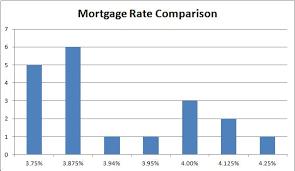 Mortgage Rate Comparison The Mortgage Insider