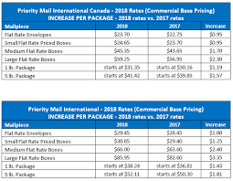 International Shipping Chart International Shipping Services Summary Of 2018 Usps Rate