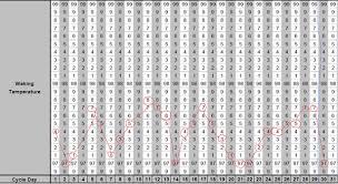 Printable Ovulation Test Chart Www Bedowntowndaytona Com