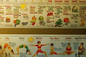 Yoga Diet Information With Chart What You Should Eat When