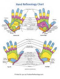 Reflexology Charts View Foot Reflexology Charts And Hand