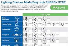 types of home lighting. Lighting Discounts Types Of Home