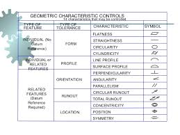 Geometric Tolerancing Reference Chart Geometric Dimension And Tolerance
