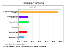 insulation s figure 3 cost boards ireland wall uk wool nz