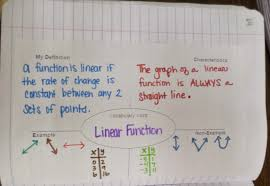 linear function frayer model for interactive notebook