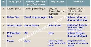 Berikut di bawah ini yang tidak merupakan kunci jawaban tema 2 kelas 4 hak dan kewajiban. Kunci Jawaban Bahasa Sunda Kelas 5 Halaman 26 Guru Paud