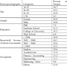 Demographic Profile Of The Ahp Questionnaire Sample