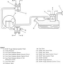 2000 chevy s10 evap system diagram wiring diagram for you • repair guides emission controls evaporative emission control rh autozone com gm evap system diagram chevy truck evap system