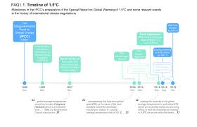 Climate Change Temperature Chart Chapter 1 Global Warming Of 1 5 C