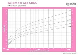 Pregnancy Height Weight Chart Preemie Baby Growth Chart Babies Girl Coreyconner