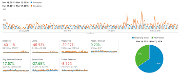 Javascript Using Google Analytics Apis To Create Charts