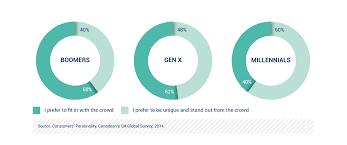 differences between boomers gen x and millennials business insider daymon worldwide millennial research