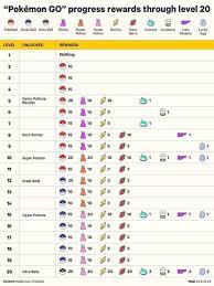 Pokemon Go Pokemon Go Levels Pokemon Go Pokemon Go Chart