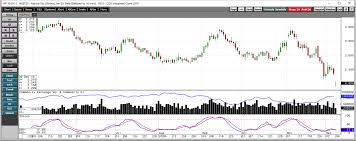Natural Gas Candlestick Chart Natural Gas Prices Plunge Investing Com