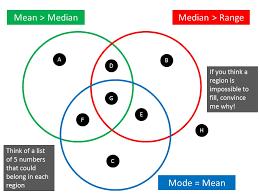 Venn Diagram Formulas With Examples Venn Diagram Rich Tasks On Mr Barton Maths