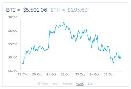 Today Bitcoin Chart Analysis Steemit
