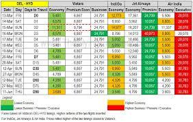 Vistara Review Analysis The Flying Engineer