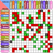 Pokemon Silver Weakness Chart
