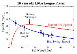 Bat Weight Swing Speed And Ball Velocity