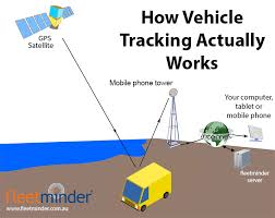 How Gps Works How Gps Vehicle Tracking Actually Works Simple Guide