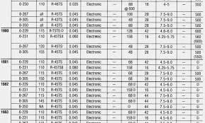 Ac Marine Spark Plug Chart 31 Particular Autolite Racing Spark Plug Chart