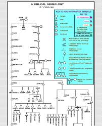 Bible Genealogy Pdf Bible Genealogy Genealogy Of Jesus