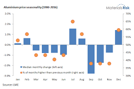 Aluminium Price Chart Seasonal Price Charts