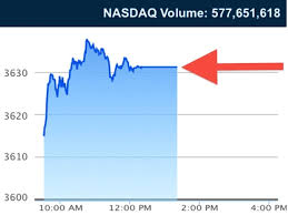 After Hours Trading Quotes Extraordinary Nasdaq After Hours Quotes Cool 48 New Nasdaq Chart Today