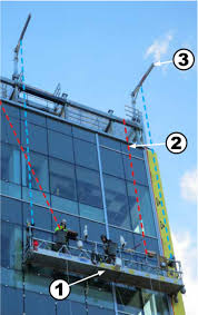 Swing Stage Weight Chart Suspended Scaffolds Powered Platform Systems Summit Anchor Co