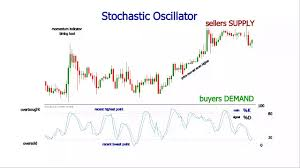 Stochastic Oscillator Settings Trading Strategy In Forex