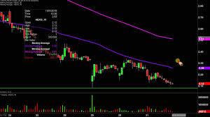 Hexo Corp Hexo Stock Chart Technical Analysis