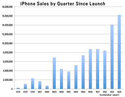 Iphone Chart Apples Iphone Explosion Chart Shows Its Just Getting