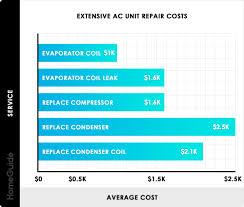 Evaporator Coil Sizing Chart 2019 Air Conditioner Repair Costs Average Ac Repair Cost Guide