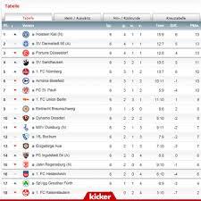 Wie schlägt sich der hsv? This Is The 2 Bundesliga Table After Six Matchdays Soccer