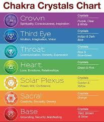 Chakra Crystals Meaning And Benefits Yoga Mandala Shop