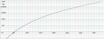 Ethylene Glycol Data Page Wikipedia