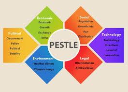 Pestle Chart Pestle Analysis Template 1 Pestle Analysis Pestel