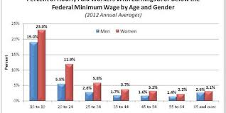 the facts on increasing the minimum wage