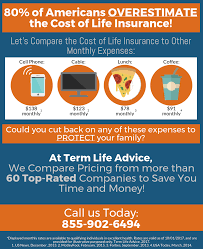 Compare Term Life Insurance Quotes The Real Reason People Don't Buy Life Insurance and Why They Are Wrong 55
