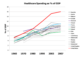 Health Care Costs By Year Chart The U S Versus The World Healthcare Cost Gap