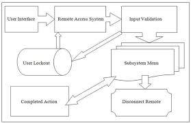 Homeautomation Software Flow Chart